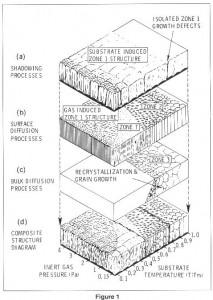 zone model
